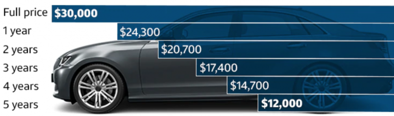 New Car Depreciation Rates